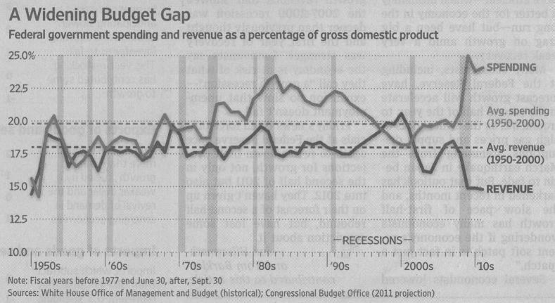 Deficit 1950-2010